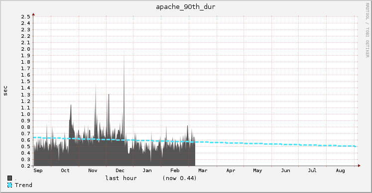90th percentile Apache time using last 6 months of data