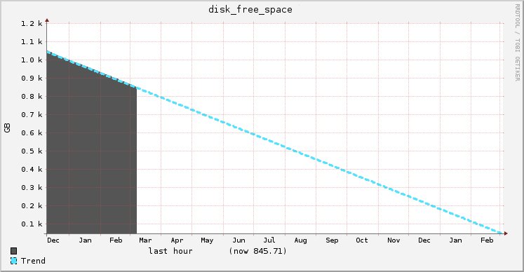 Disk space trend with 3 months of data