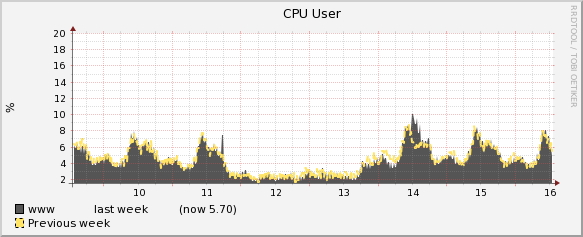 Timeshift overlay CPU user