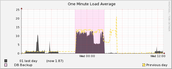 Timeshift load one average